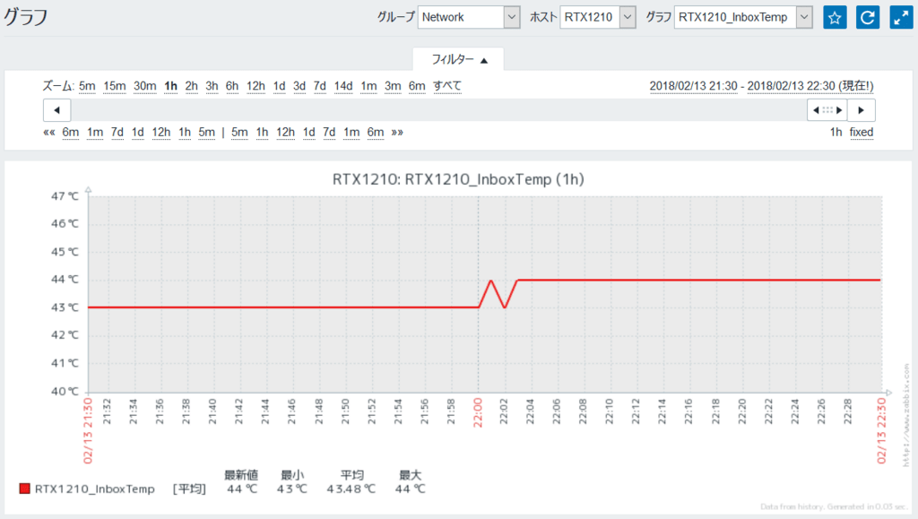 ZabbixのグラフにRTX1210の情報が反映された