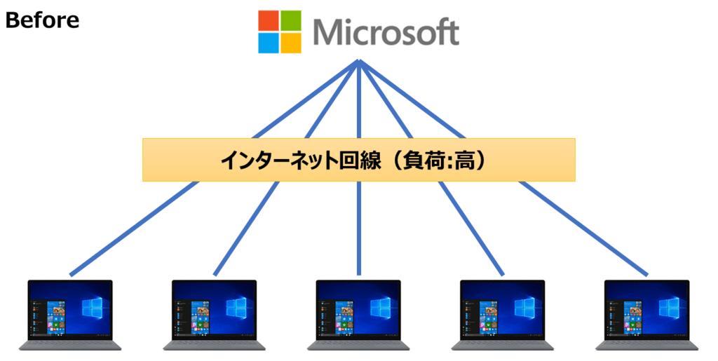 WSUSサーバ導入前のシステム構成