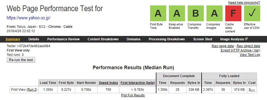WebPageTestの測定結果