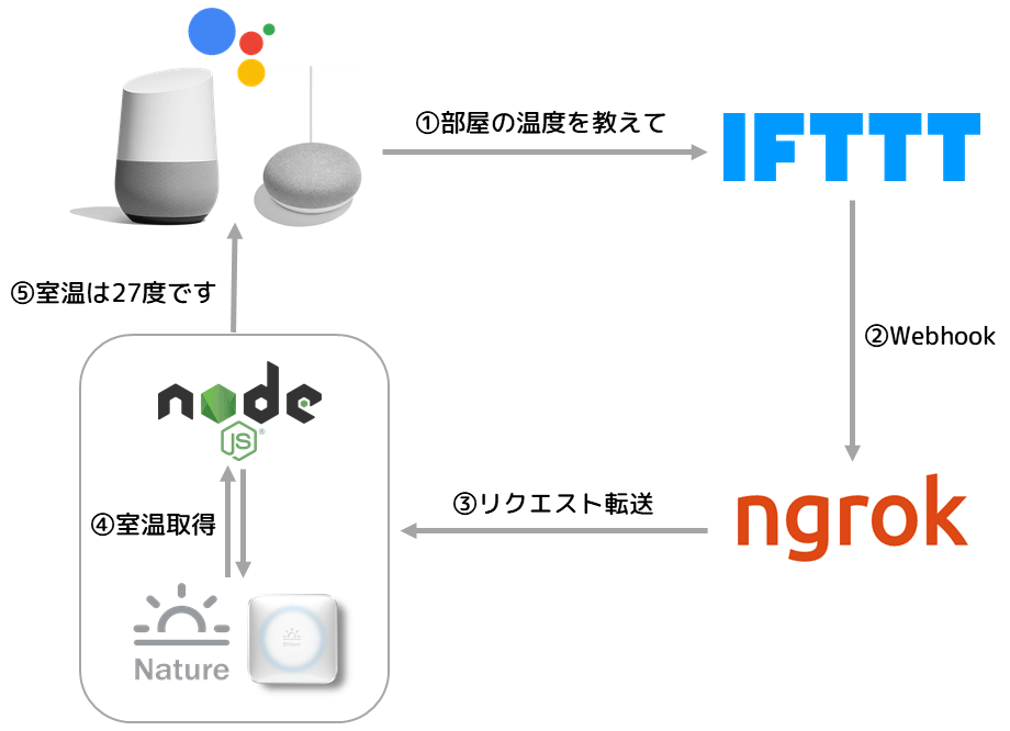 Google Home + Nature Remo API で室温を喋らせる