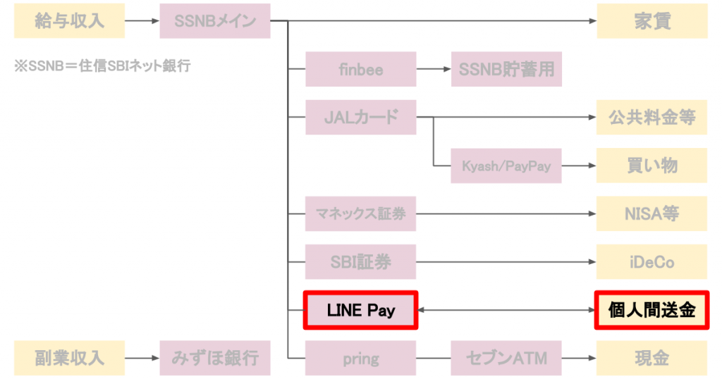 LINE Payの活用
