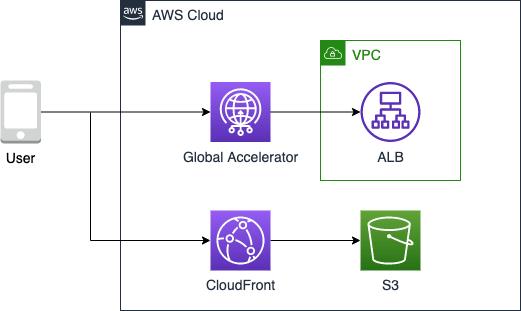 Global Accelerator + ALB構成