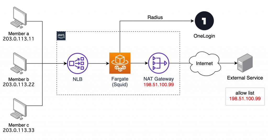 リモートワークの IP 固定用に Fargate + OneLogin でプロキシを作った話
